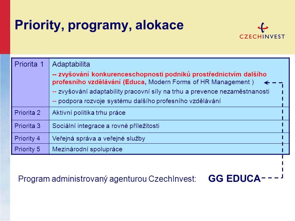 Priority, programy, alokace Priorita 1Adaptabilita -- zvyšování konkurenceschopnosti podniků prostřednictvím dalšího profesního vzdělávání (Educa, Mod