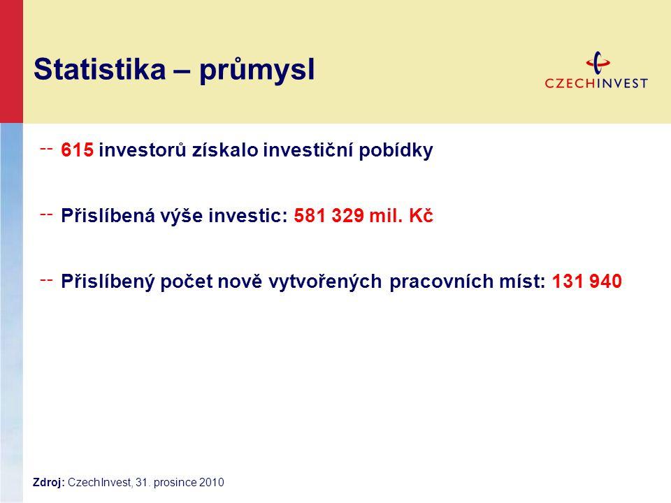 Statistika – průmysl ╌ 615 investorů získalo investiční pobídky ╌ Přislíbená výše investic: 581 329 mil. Kč ╌ Přislíbený počet nově vytvořených pracov