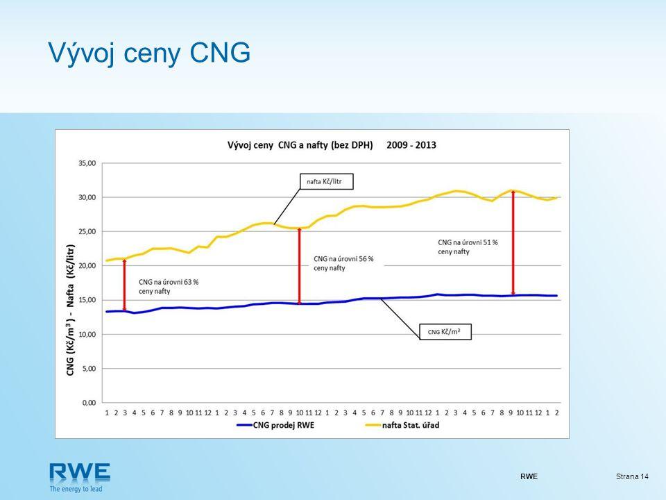 RWEStrana 14 Vývoj ceny CNG