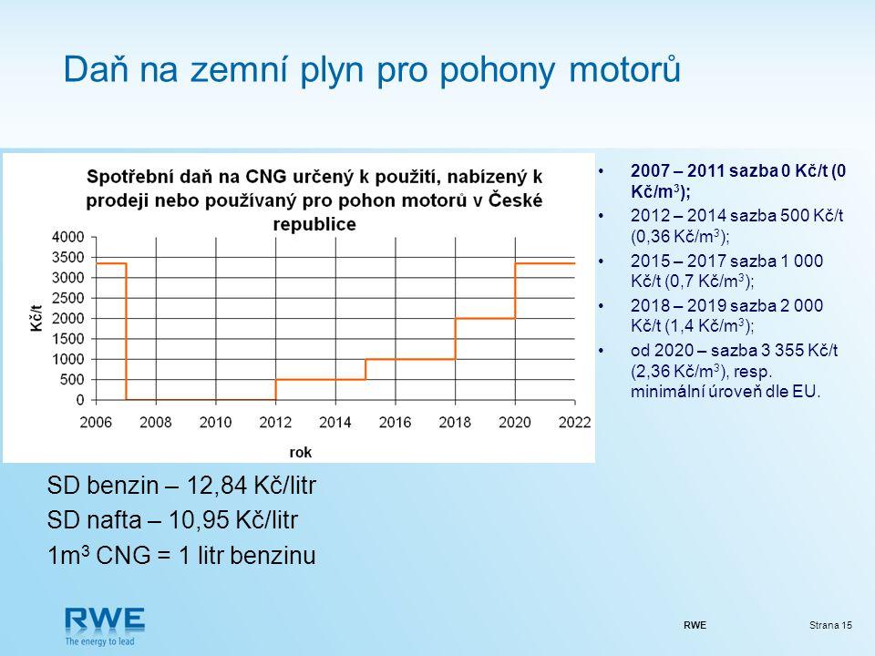 RWEStrana 15 Daň na zemní plyn pro pohony motorů 2007 – 2011 sazba 0 Kč/t (0 Kč/m 3 ); 2012 – 2014 sazba 500 Kč/t (0,36 Kč/m 3 ); 2015 – 2017 sazba 1 000 Kč/t (0,7 Kč/m 3 ); 2018 – 2019 sazba 2 000 Kč/t (1,4 Kč/m 3 ); od 2020 – sazba 3 355 Kč/t (2,36 Kč/m 3 ), resp.