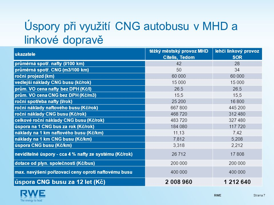 RWEStrana 7 Úspory při využití CNG autobusu v MHD a linkové dopravě ukazatele těžký městský provoz MHD Citelis, Tedom lehčí linkový provoz SOR průměrná spotř.