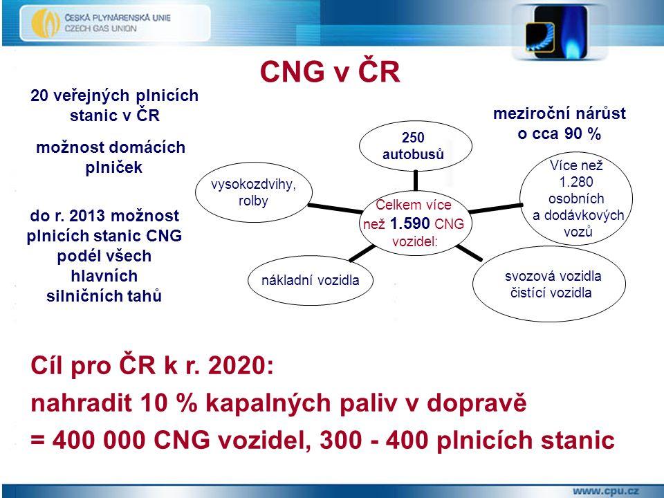 CNG v ČR Cíl pro ČR k r.