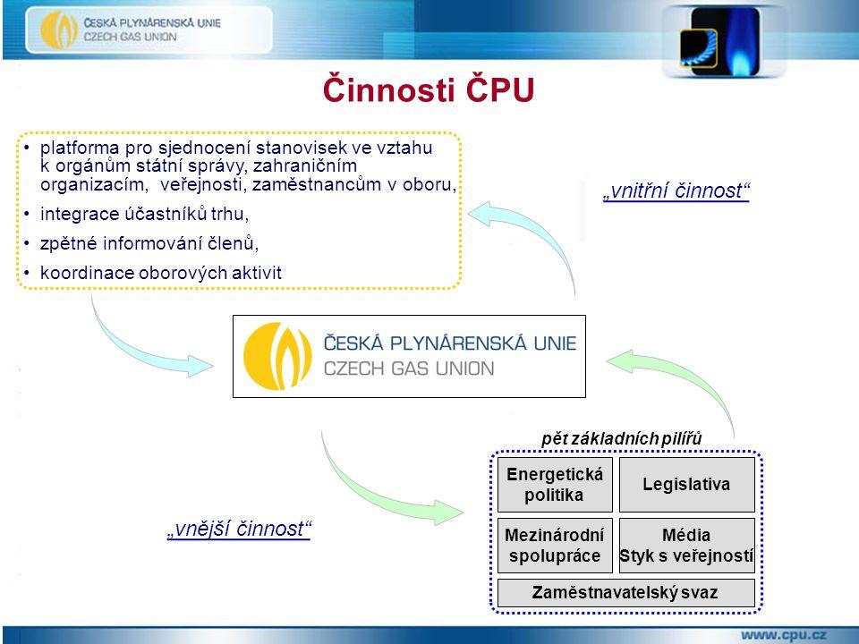 Legislativa (česká, EU) Energetická politika Podpora CNG Kombinovaná výroba elektřiny a tepla Mezinárodní spolupráce Aktivity ČPU v roce 2009