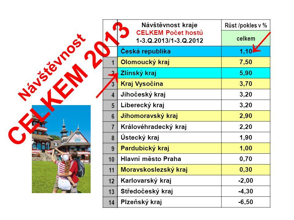 Návštěvnost CELKEM 2013 → ZK +5,9% 3.Q ZK +7,8% CZ +1,1%