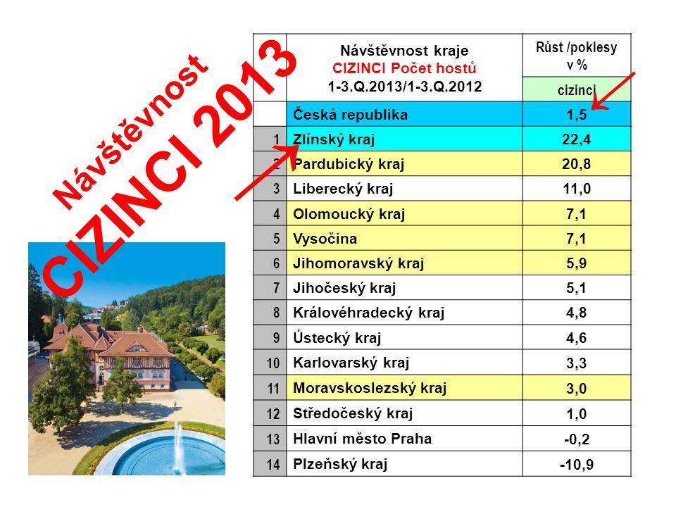 Návštěvnost kraje CIZINCI Počet hostů 1-3.Q.2013/1-3.Q.2012 Růst /poklesy v % cizinci Česká republika1,5 1 Zlínský kraj22,4 2 Pardubický kraj20,8 3 Li