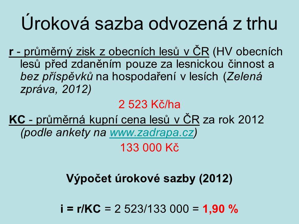 Úroková sazba odvozená z trhu r - průměrný zisk z obecních lesů v ČR (HV obecních lesů před zdaněním pouze za lesnickou činnost a bez příspěvků na hospodaření v lesích (Zelená zpráva, 2012) 2 523 Kč/ha KC - průměrná kupní cena lesů v ČR za rok 2012 (podle ankety na www.zadrapa.cz)www.zadrapa.cz 133 000 Kč Výpočet úrokové sazby (2012) i = r/KC = 2 523/133 000 = 1,90 %