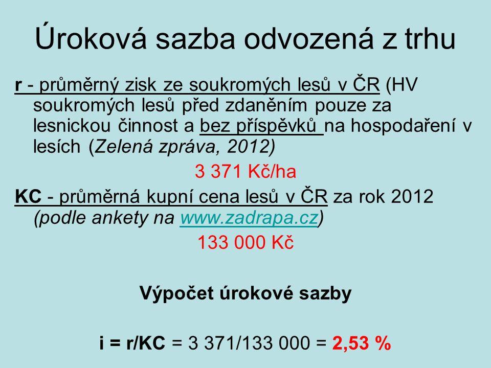 Úroková sazba odvozená z trhu r - průměrný zisk ze soukromých lesů v ČR (HV soukromých lesů před zdaněním pouze za lesnickou činnost a bez příspěvků na hospodaření v lesích (Zelená zpráva, 2012) 3 371 Kč/ha KC - průměrná kupní cena lesů v ČR za rok 2012 (podle ankety na www.zadrapa.cz)www.zadrapa.cz 133 000 Kč Výpočet úrokové sazby i = r/KC = 3 371/133 000 = 2,53 %
