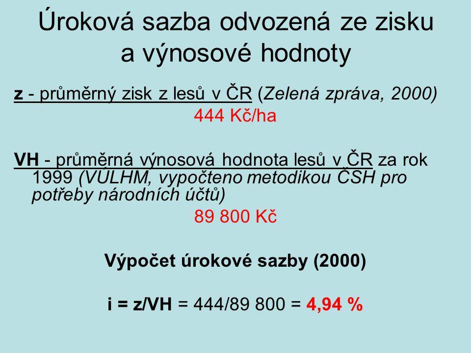 Úroková sazba odvozená ze zisku a výnosové hodnoty z - průměrný zisk z lesů v ČR (Zelená zpráva, 2000) 444 Kč/ha VH - průměrná výnosová hodnota lesů v ČR za rok 1999 (VÚLHM, vypočteno metodikou ČSH pro potřeby národních účtů) 89 800 Kč Výpočet úrokové sazby (2000) i = z/VH = 444/89 800 = 4,94 %