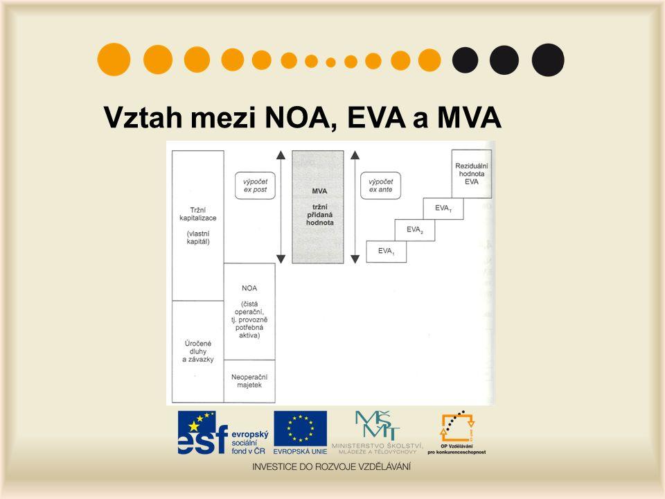 Vztah mezi NOA, EVA a MVA