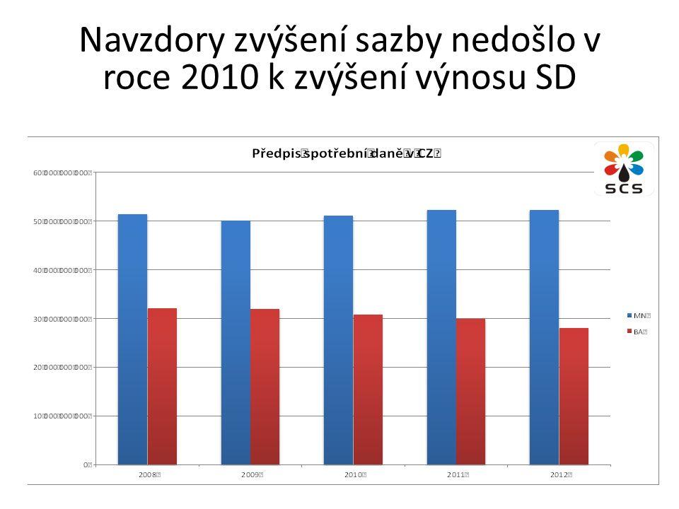 Navzdory zvýšení sazby nedošlo v roce 2010 k zvýšení výnosu SD