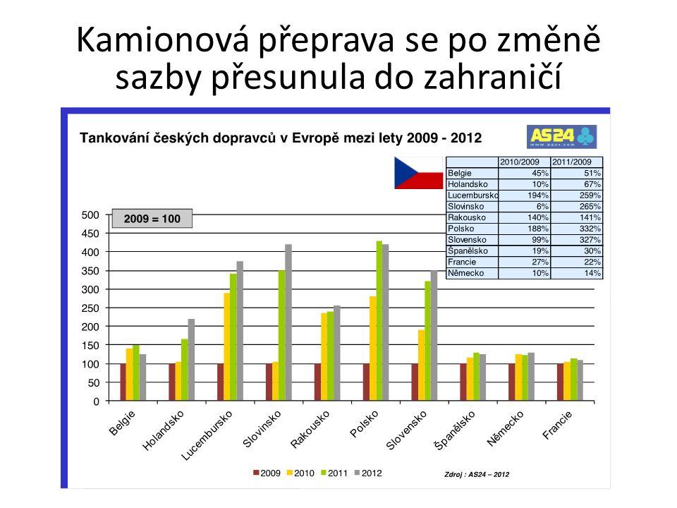 Proč snižovat spotřební daň Absolutní x relativní výše sazby (a konečné ceny) – Správně nastavená relativní výše zajišťuje konkurenceschopnost českého trhu (tranzit tankuje u nás) – Špatně nastavená relativní výše naopak vyhání tuzemské spotřebitele tankovat do zahraničí – Absolutní výše se promítá do nákladů průmyslu, dopravy, služeb i domácností Pozitivní (neutrální) vůči státnímu rozpočtu – Dopad podložen výpočty, vychází z podobného modelu, na základě kterého jsme v roce 2009 tvrdili, že zvýšení SD nezvýší příjmy státního rozpočtu – Lze hovořit pouze o naftě, snížení sazby u benzínu by zřejmě způsobilo výpadek v příjmech – Případné snižování sazby u benzínu je již jen (pochopitelným) politickým rozhodnutím
