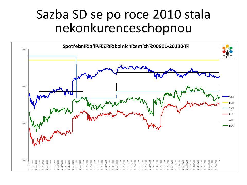 Sazba SD se po roce 2010 stala nekonkurenceschopnou