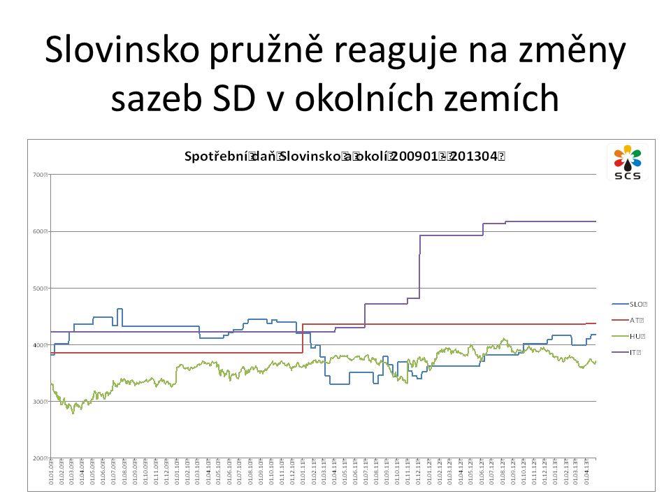 Slovinsko pružně reaguje na změny sazeb SD v okolních zemích