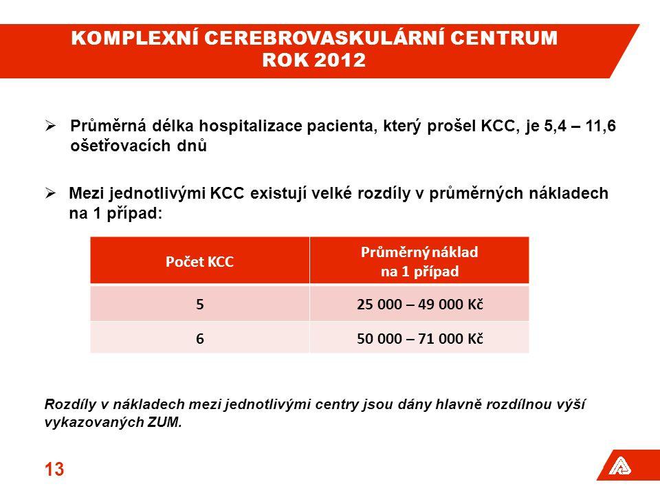 KOMPLEXNÍ CEREBROVASKULÁRNÍ CENTRUM ROK 2012  Průměrná délka hospitalizace pacienta, který prošel KCC, je 5,4 – 11,6 ošetřovacích dnů  Mezi jednotlivými KCC existují velké rozdíly v průměrných nákladech na 1 případ: Rozdíly v nákladech mezi jednotlivými centry jsou dány hlavně rozdílnou výší vykazovaných ZUM.