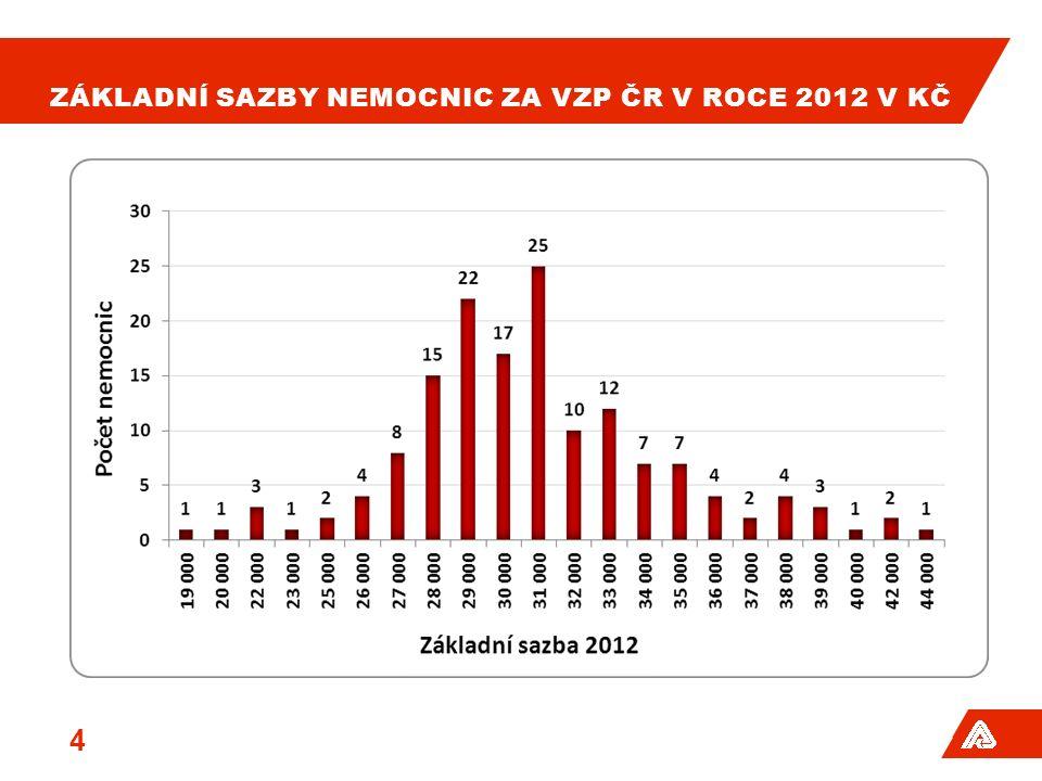 ZÁKLADNÍ SAZBY NEMOCNIC ZA VZP ČR V ROCE 2012 V KČ 4
