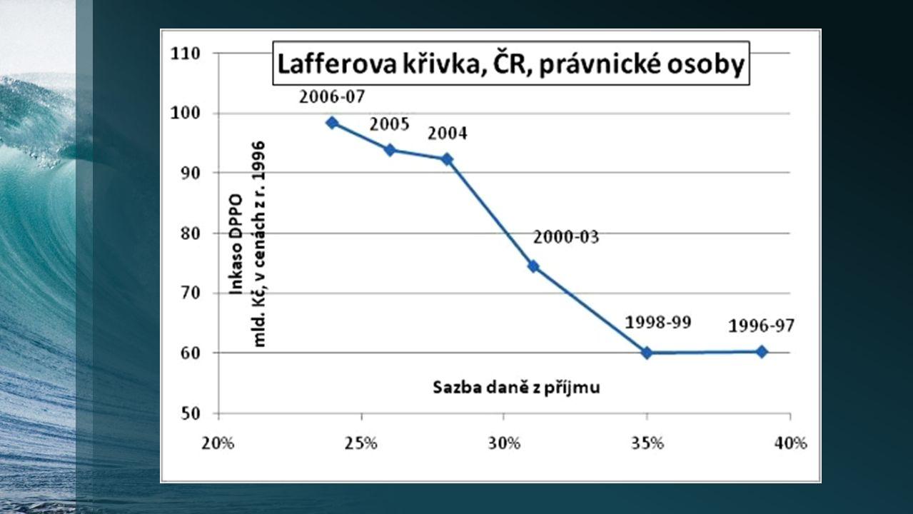 Lafferova křivka Zobrazuje závislost celkového objemu vybraných daní na míře zdanění (respektive na daňové sazbě).