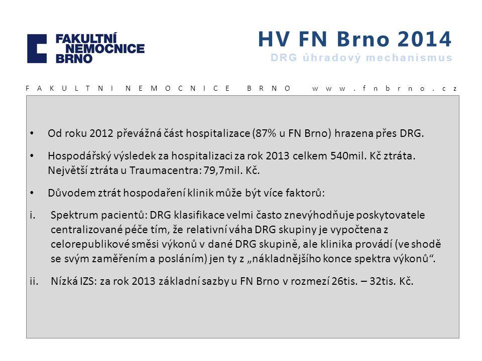 HV FN Brno 2014 DRG úhradový mechanismus F A K U L T N I N E M O C N I C E B R N O w w w. f n b r n o. c z Od roku 2012 převážná část hospitalizace (8