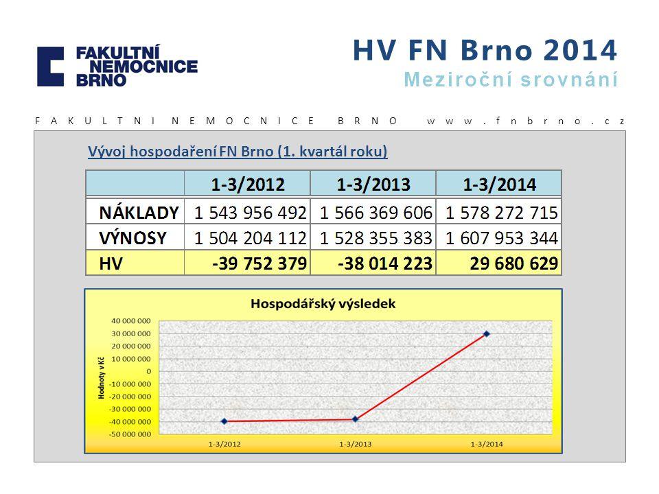 HV FN Brno 2014 Meziroční srovnání F A K U L T N I N E M O C N I C E B R N O w w w. f n b r n o. c z Vývoj hospodaření FN Brno (1. kvartál roku)