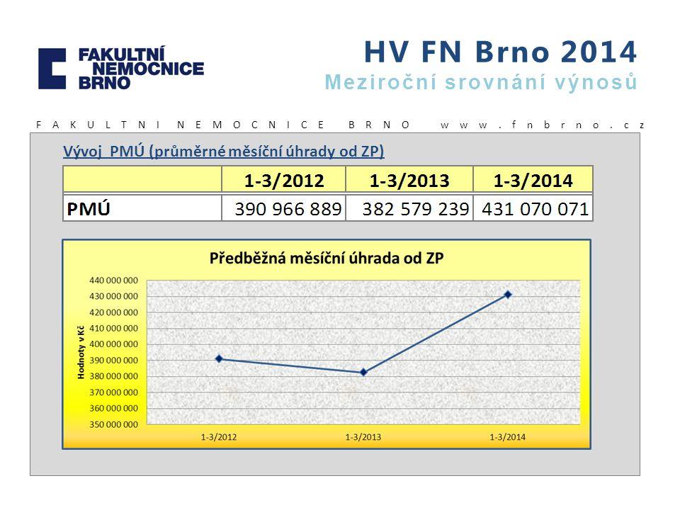 HV FN Brno 2014 Meziroční srovnání výnosů F A K U L T N I N E M O C N I C E B R N O w w w. f n b r n o. c z Vývoj PMÚ (průměrné měsíční úhrady od ZP)