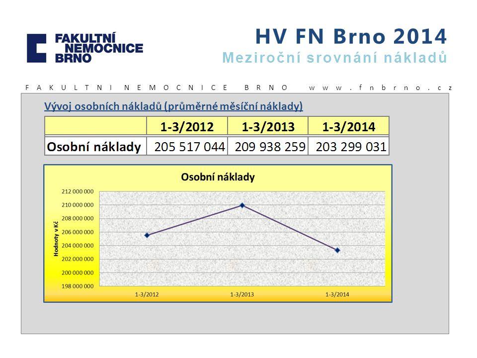 HV FN Brno 2014 Meziroční srovnání nákladů F A K U L T N I N E M O C N I C E B R N O w w w. f n b r n o. c z Vývoj osobních nákladů (průměrné měsíční