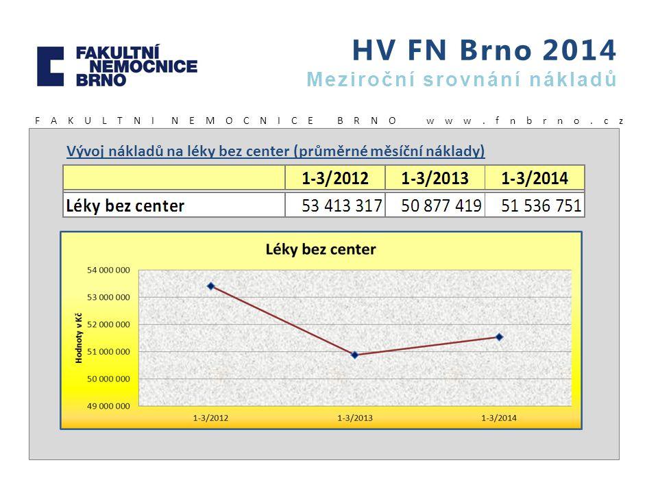 HV FN Brno 2014 Meziroční srovnání nákladů F A K U L T N I N E M O C N I C E B R N O w w w. f n b r n o. c z Vývoj nákladů na léky bez center (průměrn