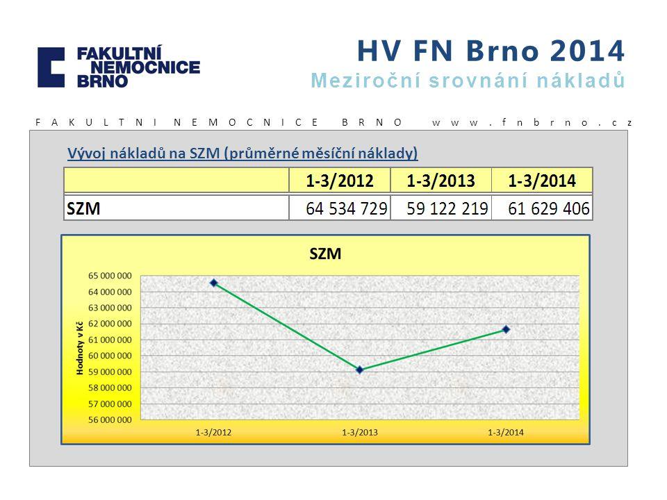 HV FN Brno 2014 Meziroční srovnání nákladů F A K U L T N I N E M O C N I C E B R N O w w w. f n b r n o. c z Vývoj nákladů na SZM (průměrné měsíční ná