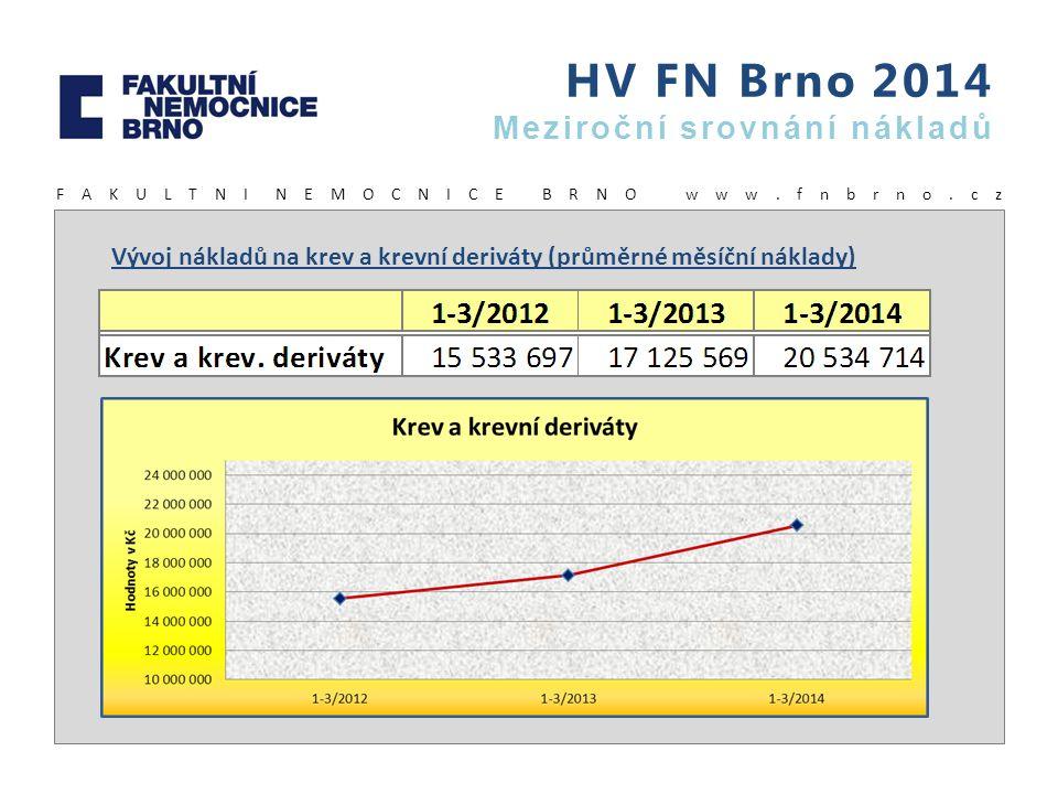 HV FN Brno 2014 Meziroční srovnání nákladů F A K U L T N I N E M O C N I C E B R N O w w w. f n b r n o. c z Vývoj nákladů na krev a krevní deriváty (