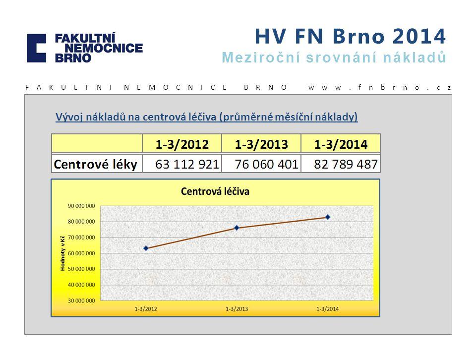 HV FN Brno 2014 Meziroční srovnání nákladů F A K U L T N I N E M O C N I C E B R N O w w w. f n b r n o. c z Vývoj nákladů na centrová léčiva (průměrn