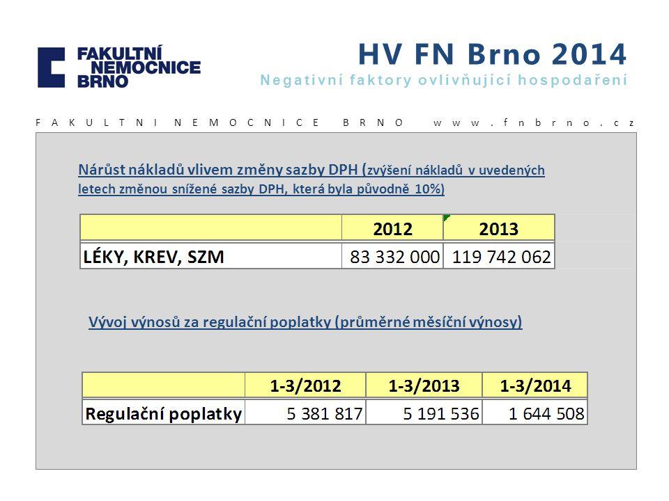 HV FN Brno 2014 Negativní faktory ovlivňující hospodaření F A K U L T N I N E M O C N I C E B R N O w w w. f n b r n o. c z Nárůst nákladů vlivem změn