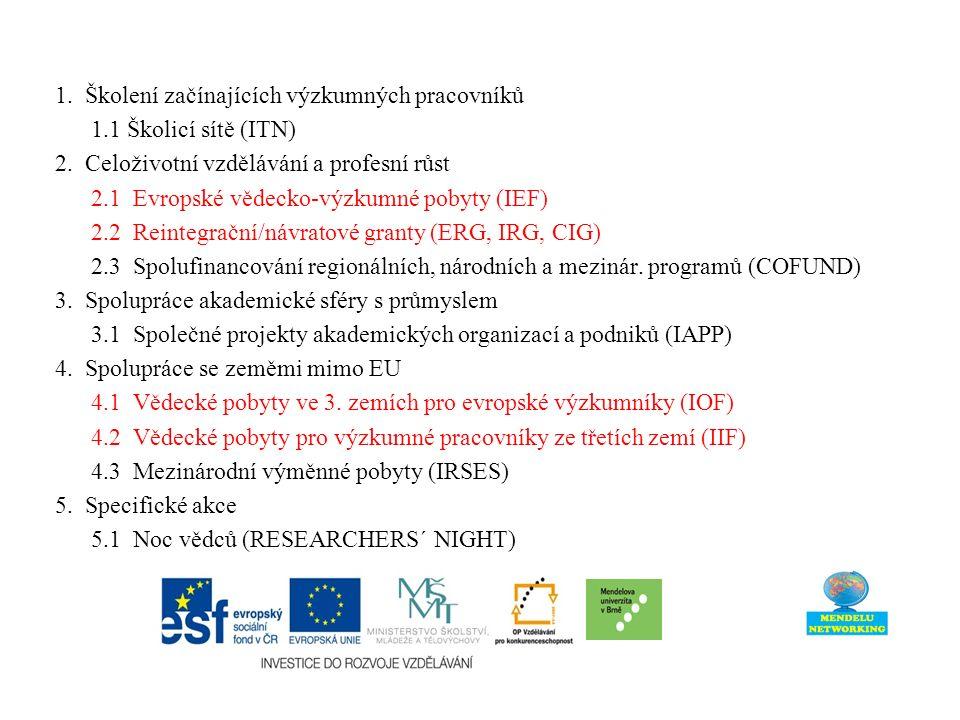 1. Školení začínajících výzkumných pracovníků 1.1 Školicí sítě (ITN) 2.