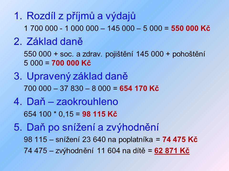 1.Rozdíl z příjmů a výdajů 1 700 000 - 1 000 000 – 145 000 – 5 000 = 550 000 Kč 2.Základ daně 550 000 + soc. a zdrav. pojištění 145 000 + pohoštění 5