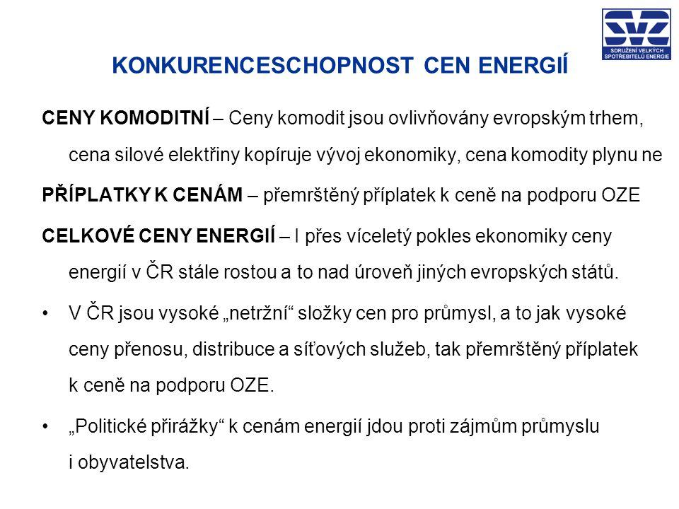 KONKURENCESCHOPNOST CEN ENERGIÍ CENY KOMODITNÍ – Ceny komodit jsou ovlivňovány evropským trhem, cena silové elektřiny kopíruje vývoj ekonomiky, cena komodity plynu ne PŘÍPLATKY K CENÁM – přemrštěný příplatek k ceně na podporu OZE CELKOVÉ CENY ENERGIÍ – I přes víceletý pokles ekonomiky ceny energií v ČR stále rostou a to nad úroveň jiných evropských států.