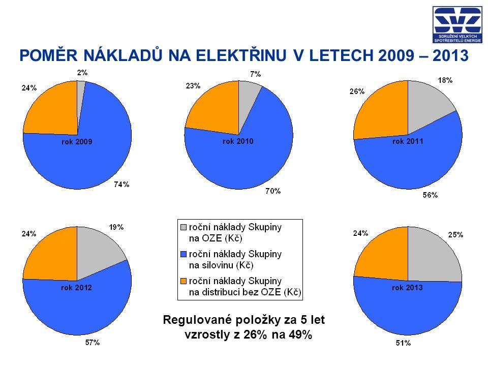 POMĚR NÁKLADŮ NA ELEKTŘINU V LETECH 2009 – 2013 Regulované položky za 5 let vzrostly z 26% na 49%