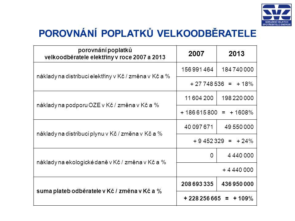 POROVNÁNÍ POPLATKŮ VELKOODBĚRATELE porovnání poplatků velkoodběratele elektřiny v roce 2007 a 2013 20072013 náklady na distribuci elektřiny v Kč / změna v Kč a % 156 991 464184 740 000 + 27 748 536 = + 18% náklady na podporu OZE v Kč / změna v Kč a % 11 604 200198 220 000 + 186 615 800 = + 1608% náklady na distribuci plynu v Kč / změna v Kč a % 40 097 671 49 550 000 + 9 452 329 = + 24% náklady na ekologické daně v Kč / změna v Kč a % 04 440 000 + 4 440 000 suma plateb odběratele v Kč / změna v Kč a % 208 693 335436 950 000 + 228 256 665 = + 109%