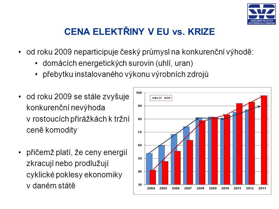 FAKTA, NÁKLADY, DOMNĚNKY … celková cena elektřiny pro průmysl vzrostla od roku 2004: o +140% vyjádřeno v EUR o +76% vyjádřeno v CZK náklady na POZE jsou, při povinném eskalačním faktoru +2% v roce 2013: 44,5 mld.