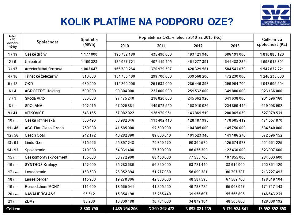 FUNGOVÁNÍ ENERGETICKÝCH TRHŮ v EU a ČR = KONKURENCESCHOPNOST CEN ENERGIÍ