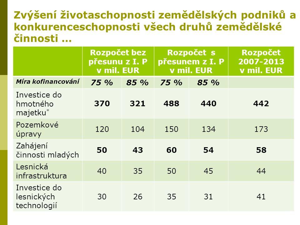 Zvýšení životaschopnosti zemědělských podniků a konkurenceschopnosti všech druhů zemědělské činnosti … Rozpočet bez přesunu z I. P v mil. EUR Rozpočet