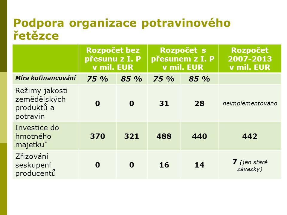 Podpora organizace potravinového řetězce Rozpočet bez přesunu z I. P v mil. EUR Rozpočet s přesunem z I. P v mil. EUR Rozpočet 2007-2013 v mil. EUR Mí
