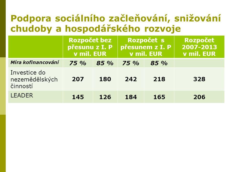 Podpora sociálního začleňování, snižování chudoby a hospodářského rozvoje Rozpočet bez přesunu z I. P v mil. EUR Rozpočet s přesunem z I. P v mil. EUR