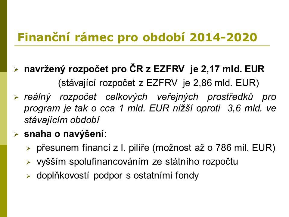 Finanční rámec pro období 2014-2020  navržený rozpočet pro ČR z EZFRV je 2,17 mld. EUR (stávající rozpočet z EZFRV je 2,86 mld. EUR)  reálný rozpoče