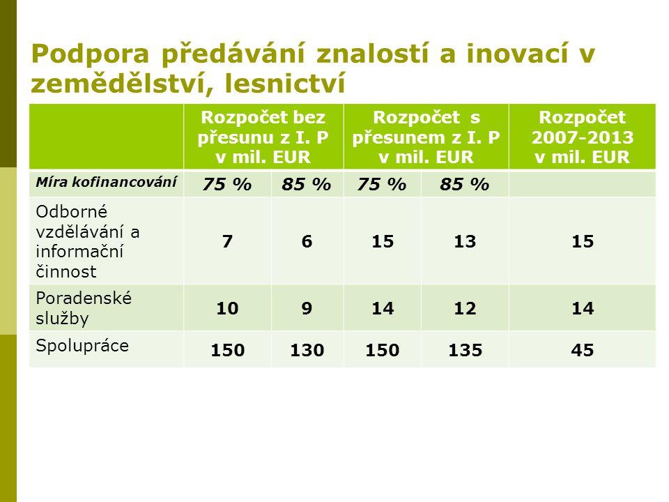 Podpora předávání znalostí a inovací v zemědělství, lesnictví Rozpočet bez přesunu z I. P v mil. EUR Rozpočet s přesunem z I. P v mil. EUR Rozpočet 20