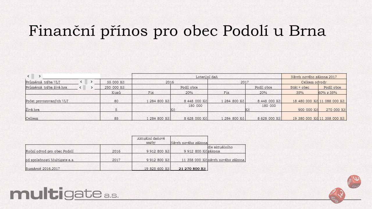 Finanční přínos pro obec Podolí u Brna 5500 250Loterijní daňNávrh nového zákona 2017 Průměrná tržba VLT 55 000 Kč20162017Celkem odvody Průměrná tržba