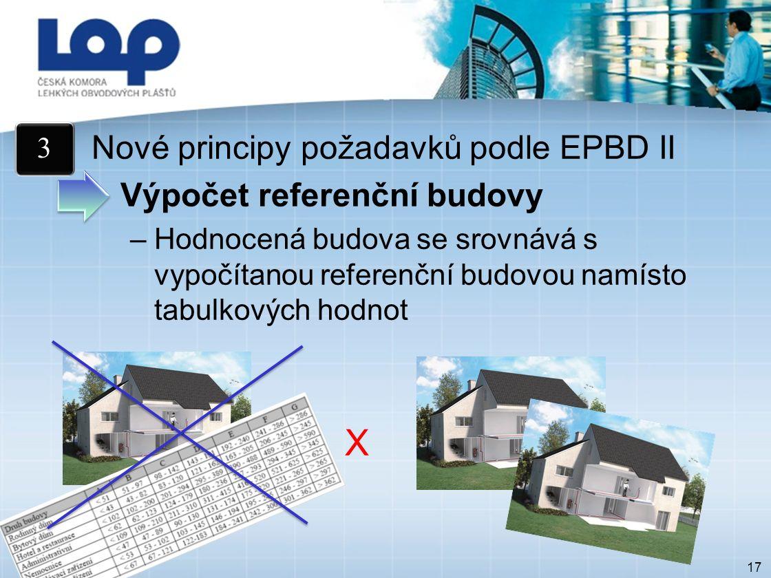 17 Nové principy požadavků podle EPBD II Výpočet referenční budovy –Hodnocená budova se srovnává s vypočítanou referenční budovou namísto tabulkových hodnot X 3