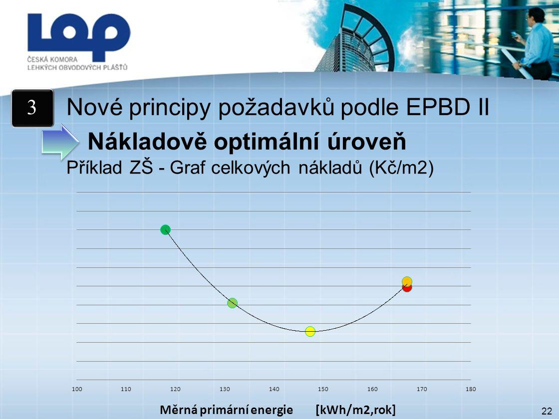 22 Nové principy požadavků podle EPBD II Nákladově optimální úroveň 3 Příklad ZŠ - Graf celkových nákladů (Kč/m2)