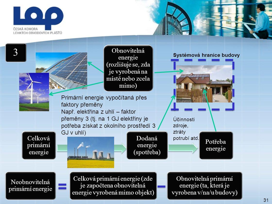 Terminologie 31 3 Potřeba energie Systémová hranice budovy Dodaná energie (spotřeba) Účinnosti zdroje, ztráty potrubí atd.