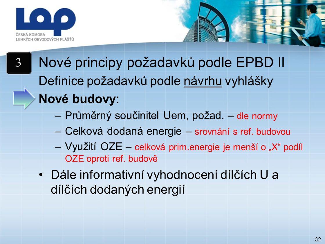 32 Nové principy požadavků podle EPBD II Definice požadavků podle návrhu vyhlášky Nové budovy: –Průměrný součinitel Uem, požad.