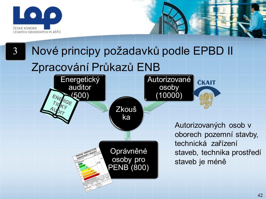42 Nové principy požadavků podle EPBD II Zpracování Průkazů ENB 3 Zkouš ka Energetický auditor (500) Autorizované osoby (10000) Oprávněné osoby pro PENB (800) ENERGE TICKÝ AUDIT Autorizovaných osob v oborech pozemní stavby, technická zařízení staveb, technika prostředí staveb je méně