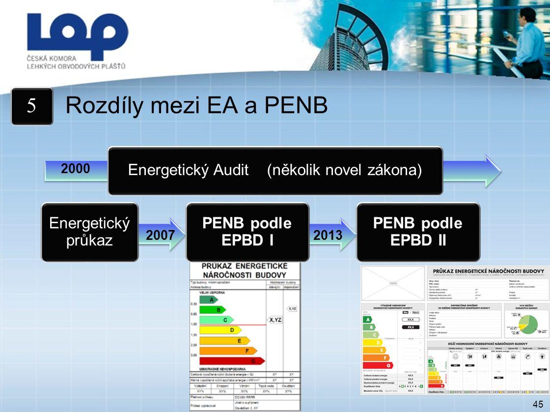 45 Rozdíly mezi EA a PENB 5 Energetický průkaz Energetický Audit (několik novel zákona) PENB podle EPBD II 2000 20072013 PENB podle EPBD I
