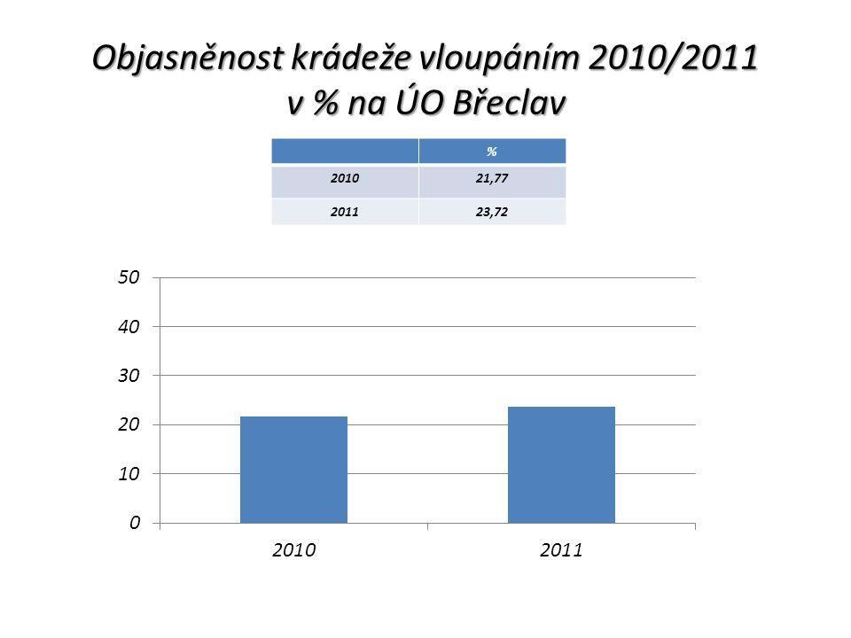 Objasněnost krádeže vloupáním 2010/2011 v % na ÚO Břeclav % 201021,77 201123,72