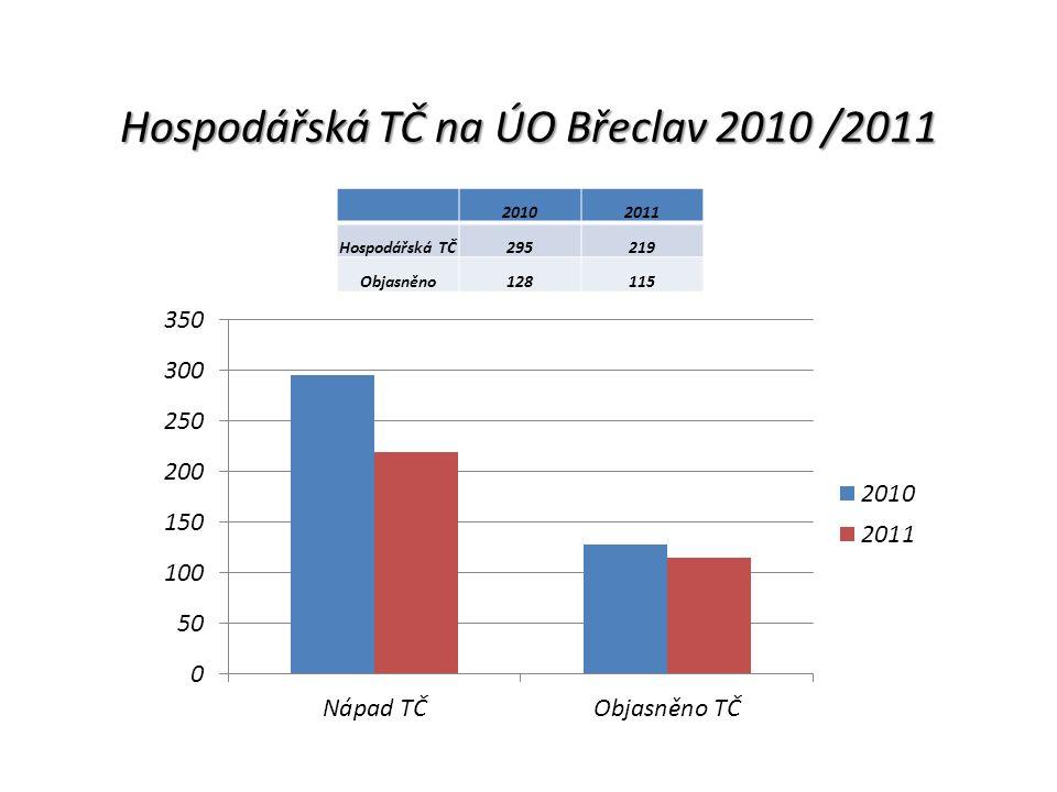 Hospodářská TČ na ÚO Břeclav 2010 /2011 20102011 Hospodářská TČ295219 Objasněno128115